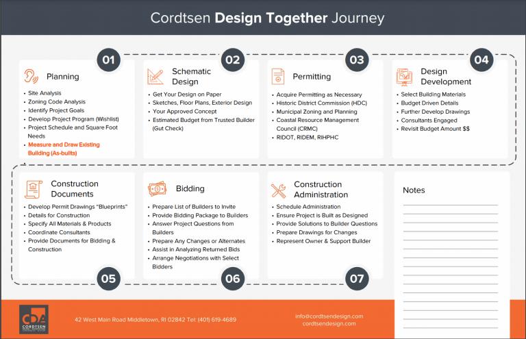 Cordtsen Design Together
